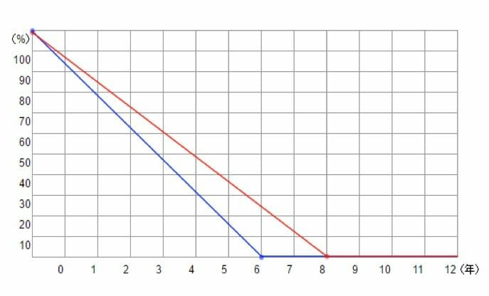 設備を設置した年から、耐用年数終了までの設備の価値減少率(原状回復)